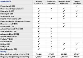 creative suite 6 design standard adobe launches cs6 which creative suite is for you technology