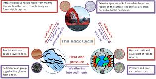 rock cycle clipart clip art library