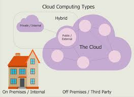network design for home architecture top hybrid cloud computing architecture interior
