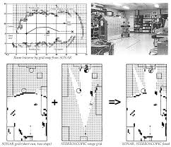 Grid Map 1984 Occupancy Evidence Grid Maps