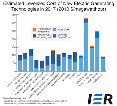 electric generating costs a primer ier