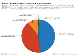 with over 200 ways to measure teachers indiana u0027s evaluation