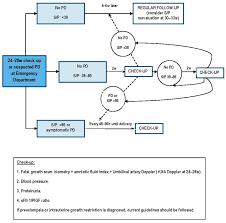 ijms free full text angiogenesis related biomarkers sflt 1