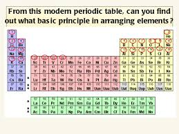 Basic Periodic Table Chapter 4 Periodic Table