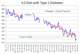 the 5 2 fast diet with type 1 diabetes for weight loss