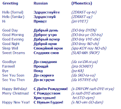 hello in russian and other russian greetings learning russian