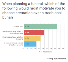 cost for cremation funeralone archive why families choose cremation