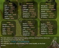 Fruit Trees Runescape - mod kieren on twitter