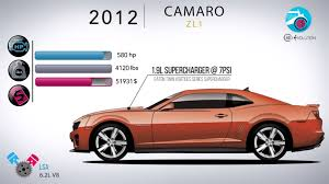 evolution of the chevy camaro 50 years in 5 minutes how the chevy camaro has evolved