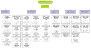 org chart samples templates memberpro co