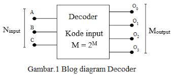 cara membuat laporan praktikum elektronika laporan praktikum decoder multiplexer demultiplexer hajar fisika