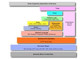 semantic web layer cake tweak explained u2013 openlink software blog