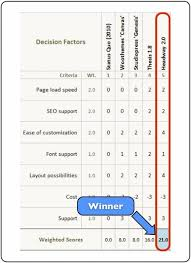 Decision Matrix Excel Template Analysis Paralysis Use Excel As A Tool To Rapid Decisions