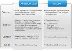 Cv Curriculum Vitae Vs Resume Mardiyono Semair85 On Pinterest