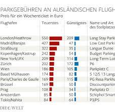 Baden Airpark Parken Preisvergleich So Teuer Ist Das Parken An Deutschen Flughäfen Welt