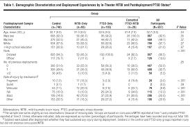 Ptsd Worksheets Longitudinal Effects Of Mild Traumatic Brain Injury And