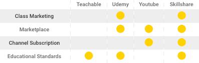 online class platform top 4 online learning platforms evaluated skillshare