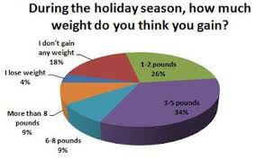 weight gain how the holidays can cause back and what