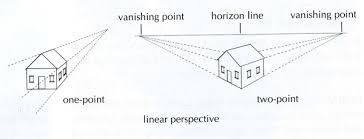 all about perspective drawing basic perspective in art