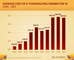 thanksgiving dinner to cost less this year