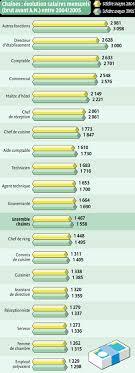 salaire d un commis de cuisine tous les salaires des chr