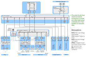 electrical distribution architecture in water treatment plants eep