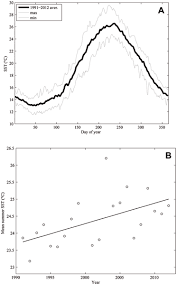 Cape Cod Water Temp - long term responses of the endemic reef builder cladocora