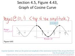 essential question what are the period and amplitude of the sine