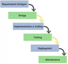 software development methodology what are the most popular software development methods used today
