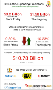 gap thanksgiving sale black friday 2016 sales volume shifting online as retailers adjust