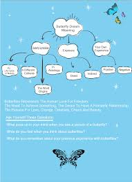 butterfly meaning examiner