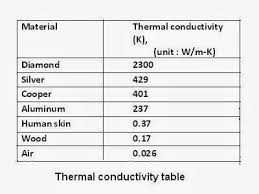 material thermal conductivity table thermal conductivity table mechanical booster
