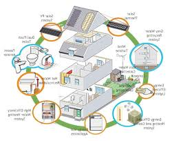 eco friendly homes outstanding eco friendly house plans gallery best inspiration