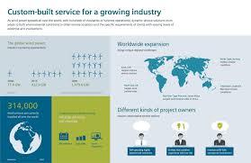 siemens service wind power solutions siemens wind energy