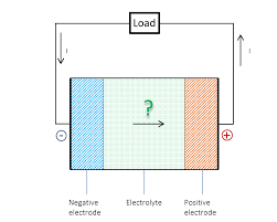 how fast does electricity travel images Does the current flow backwards inside a battery comsol blog png