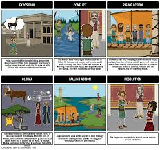 Seeking Zeus Jason And The Argonauts Plot Diagram Storyboard