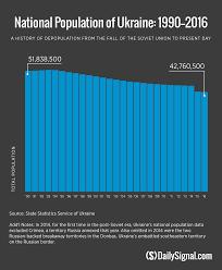 amid war ukraine u0027s population continues to dwindle