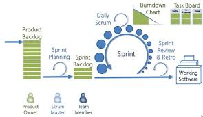 software development methodology agile methodology in software development and drawbacks of the