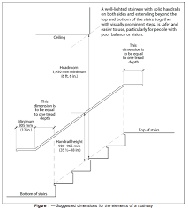 Handrail Requirements Osha Stair Handrail Height Code Staircase Gallery