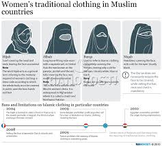 women u0027s traditional clothing in muslim countries sputnik