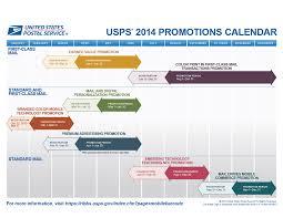 usps confirms 2014 direct mail promotions dmn