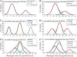 Qtl Mapping Quantitative Trait Loci Qtl Analysis For Rice Grain Width And