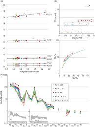 onset of maikop sedimentation and cessation of eocene arc