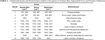 infrared and raman characteristic group frequencies tables and charts ft raman spectroscopy for the differentiation between cutaneous