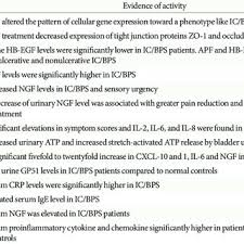 Serum Bps potential urine and serum biomarkers for the diagnosis of ic bps
