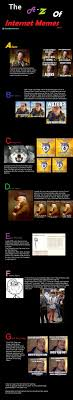 Z Memes - the a to z of internet memes a to g