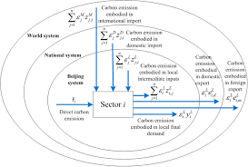Yu201 I Furniture Import Export Carbon Emissions From Fossil Fuel Consumption Of Beijing In 2012