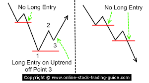 chart pattern trading system chart pattern trading system