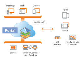 tutorial arcgis pdf indonesia portal for arcgis 101