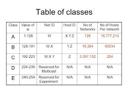 network class ip addressing ppt online